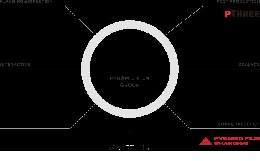 pyramid film inc company